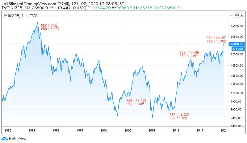 日経平均の株価