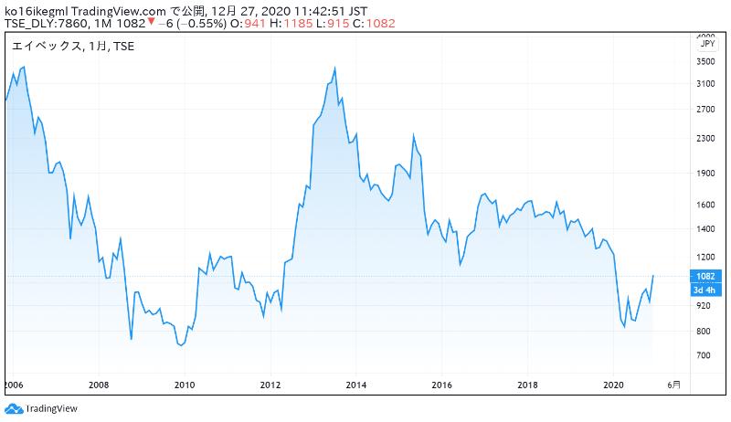 エイベックスの株価チャート
