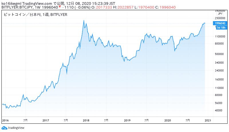 ビットコインの5年間チャート