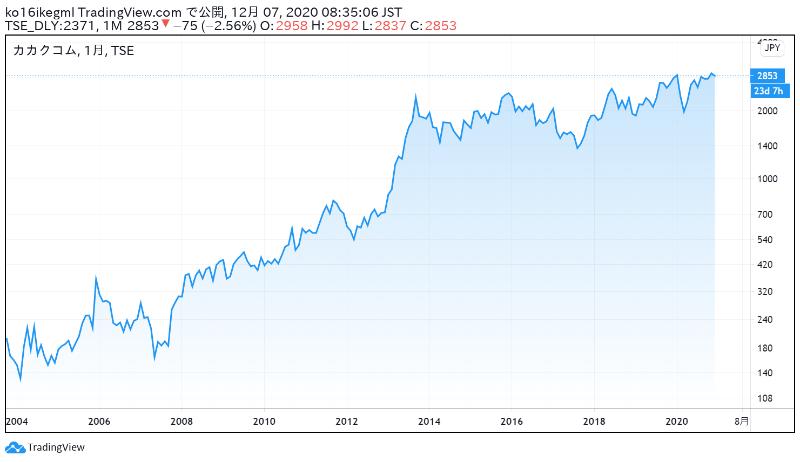 価格コムの株価チャート