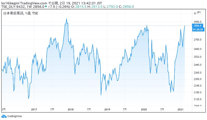 NTT株の取引