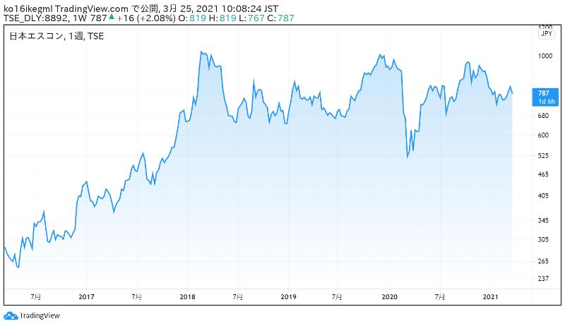 日本エスコンの株価チャート