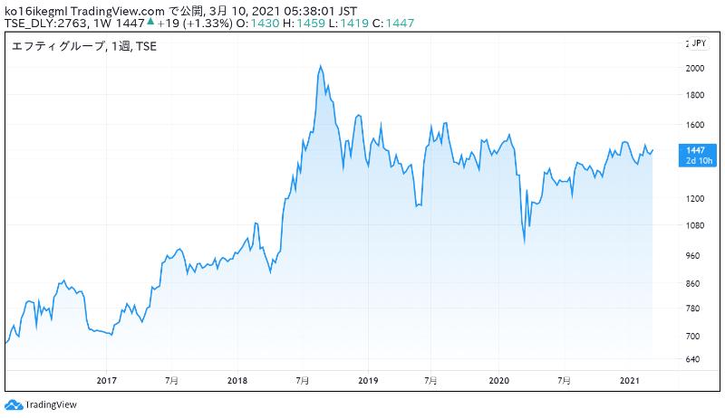 エフティグループの株価チャート