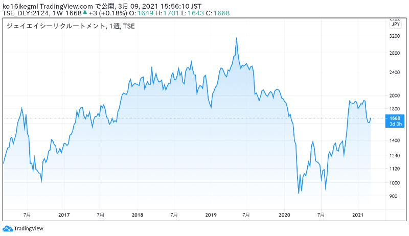 ジェイエイシーリクルートメントの株価チャート