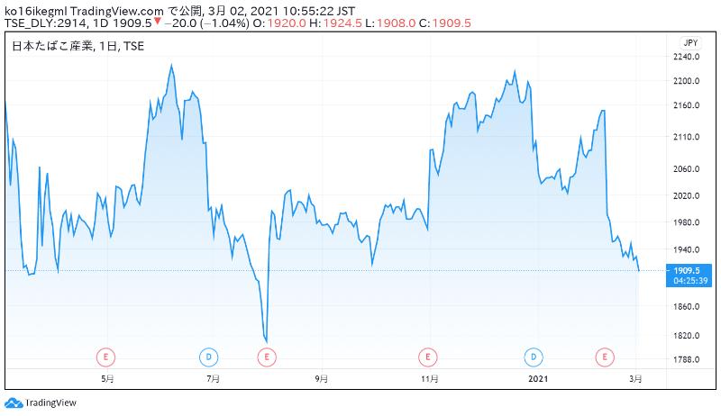 JTの株価チャート
