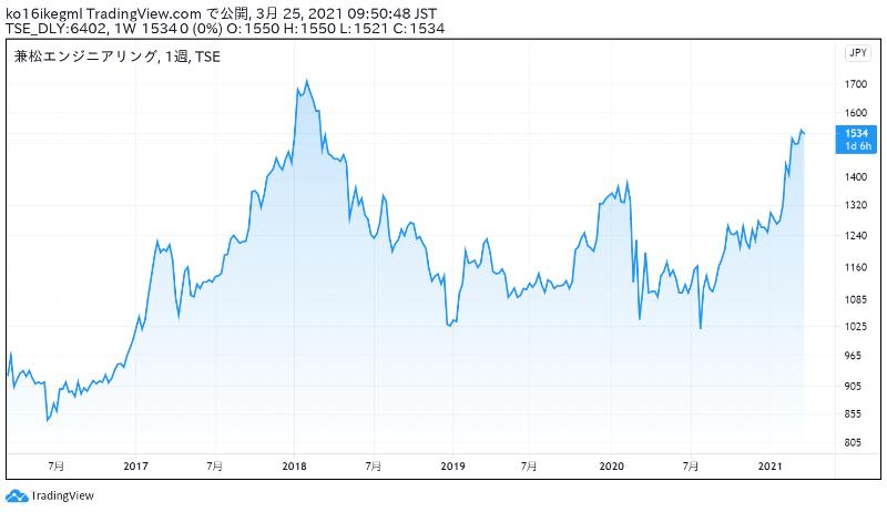兼松エンジニアリングの株価チャート