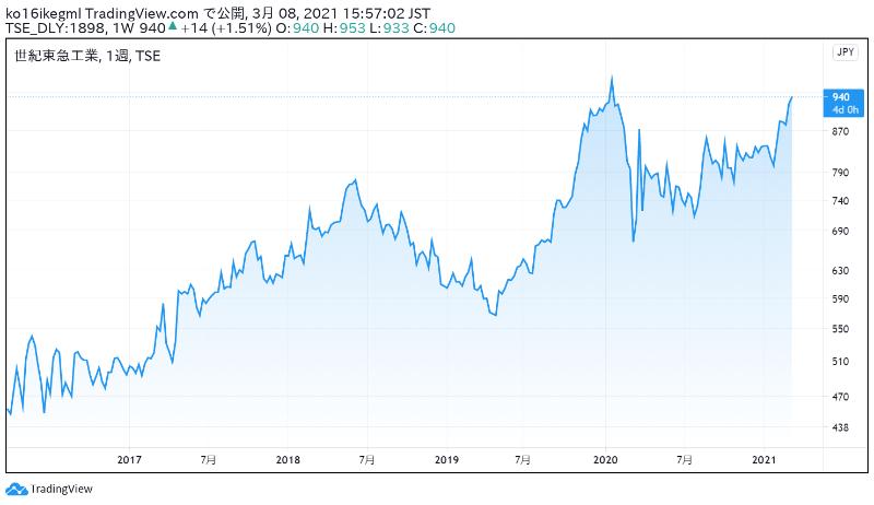 世紀東急工業の株価チャート