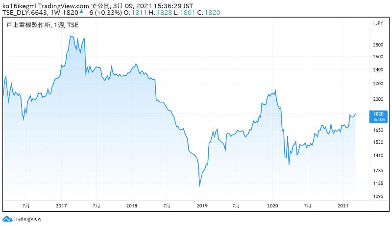 戸上電機製作所の株価チャート