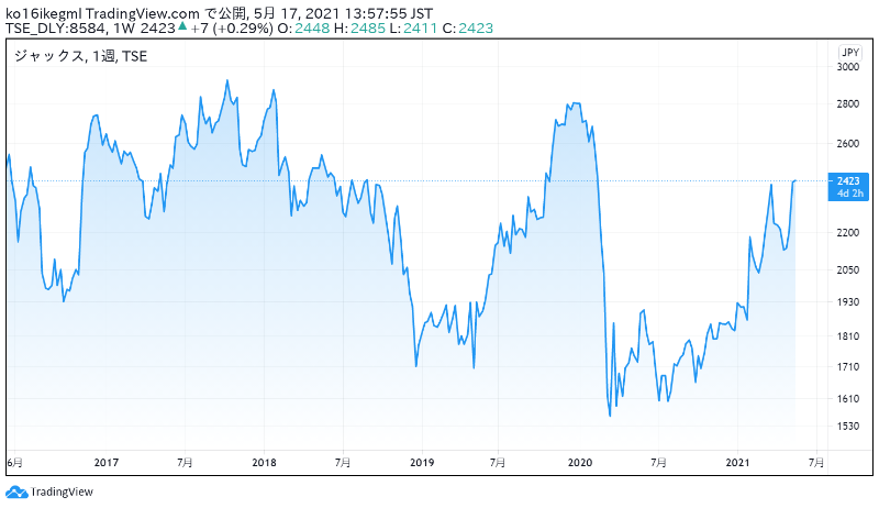 ジャックスの株価チャート