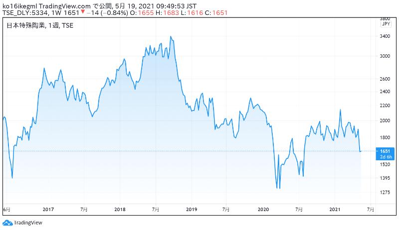 日本特殊陶業の株価チャート