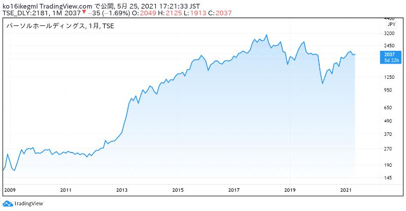 パーソルホールディングスの株価チャート