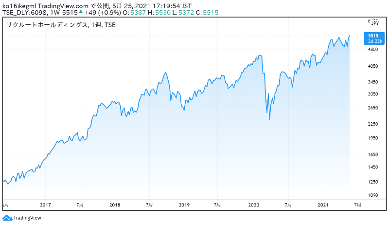 リクルートホールディングスの株価チャート