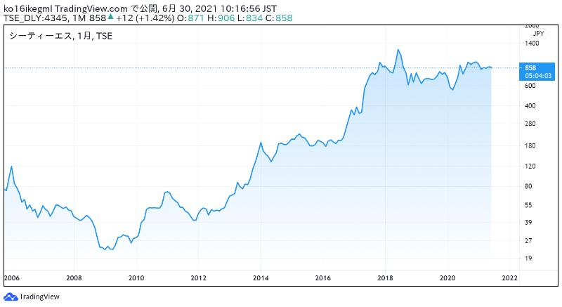 シーティーエスの株価チャート