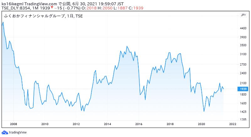 ふくおかフィナンシャルグループの株価チャート