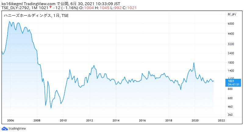 ハニーズホールディングスの株価チャート