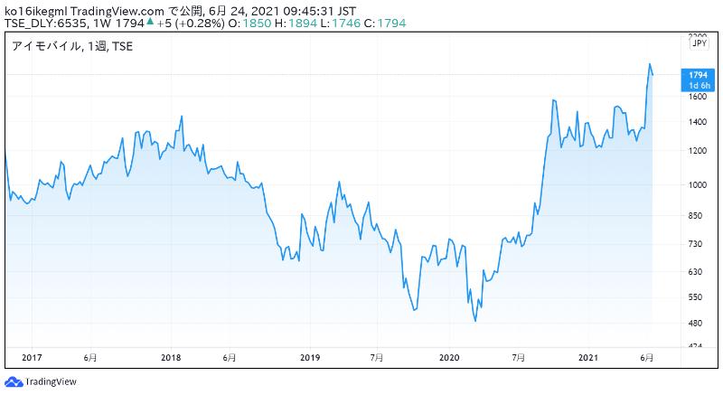 アイモバイルの株価チャート