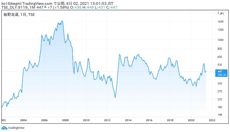 飯野海運の株価チャート