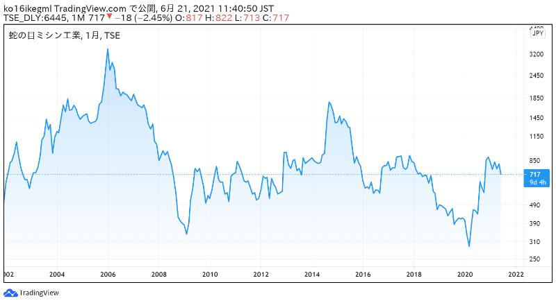 蛇の目ミシン工業の株価チャート