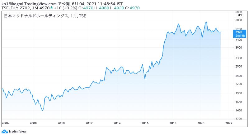 日本マクドナルドの株価チャート
