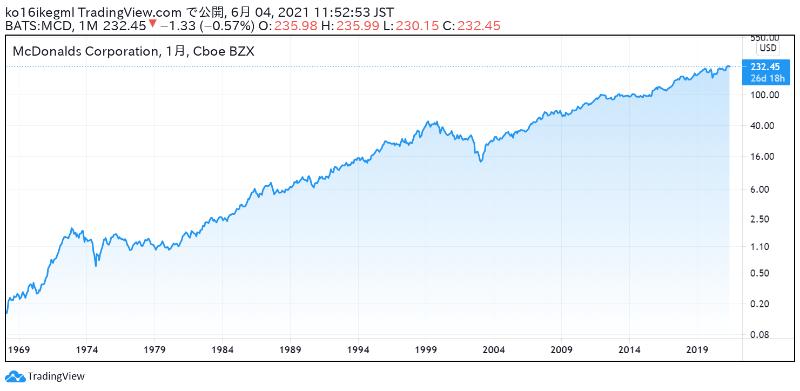 アメリカのマクドナルドの株価チャート