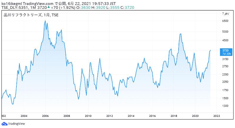 品川リフラクトリーズの株価チャート