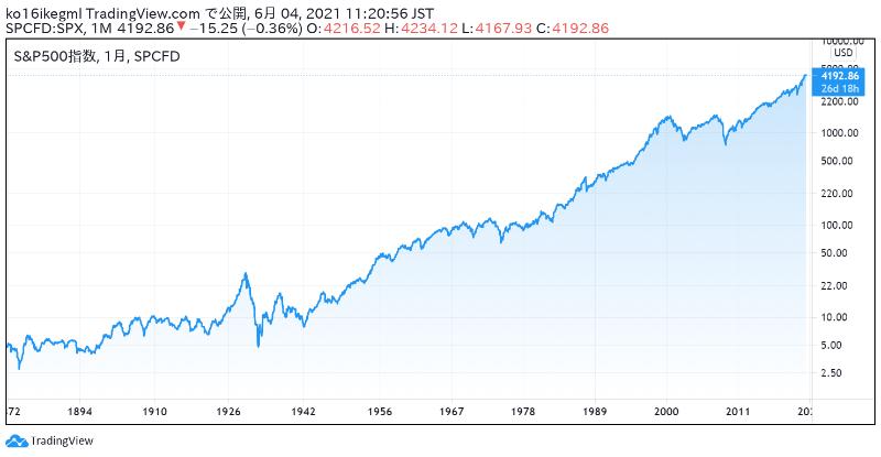 S&P500の株価チャート