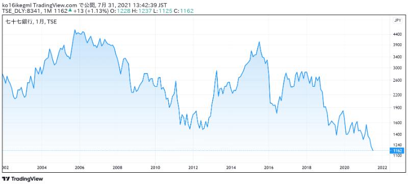 七十七銀行の株価チャート