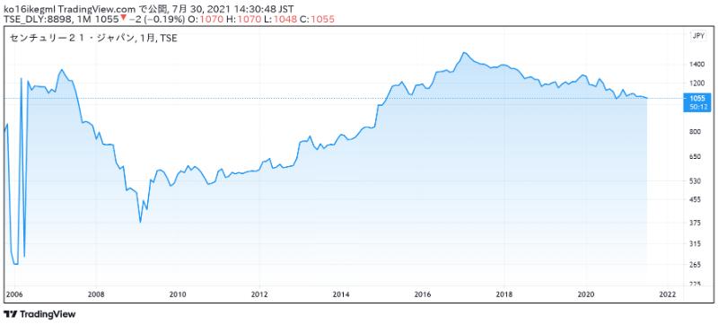 センチュリー21・ジャパンの株価チャート