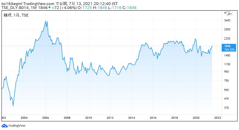 蝶理の株価チャート