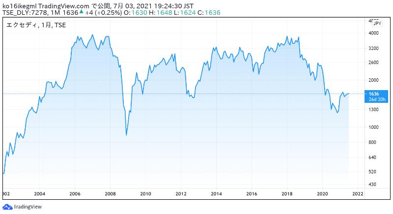 エクセディの株価チャート