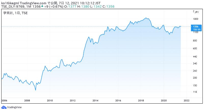 学究社の株価チャート