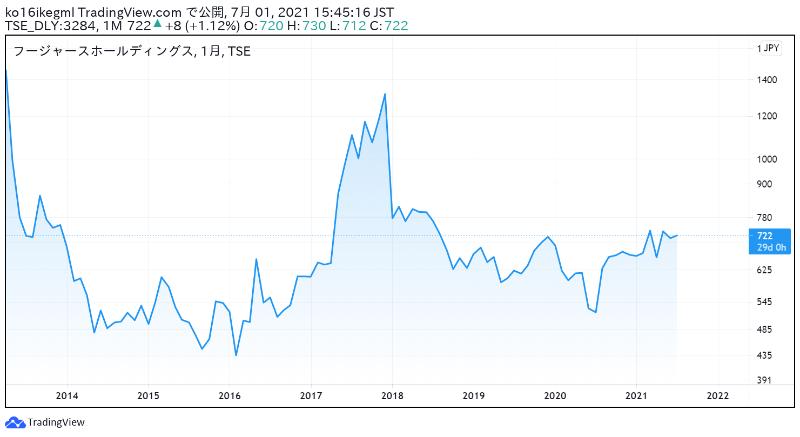 フージャースホールディングスの株価チャート