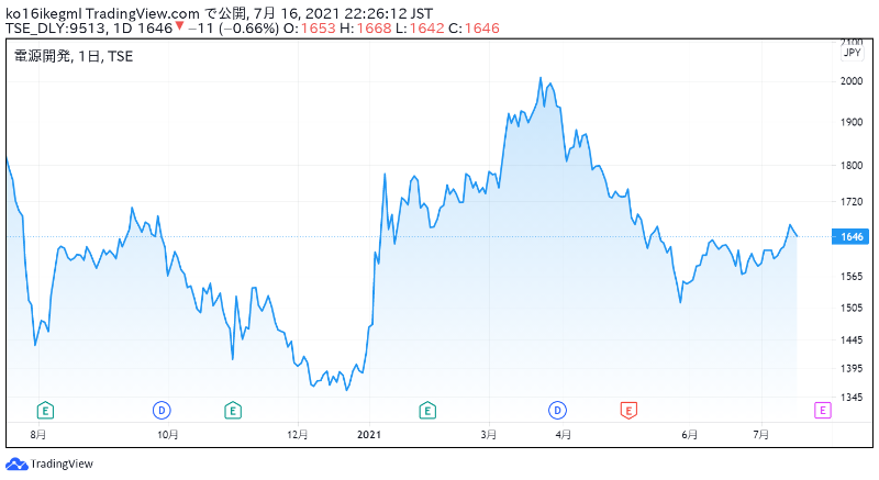 電源開発の株価チャート