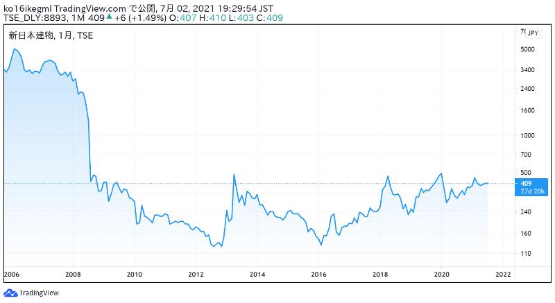 新日本建物の株価チャート