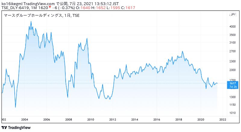 マースグループホールディングスの株価チャート