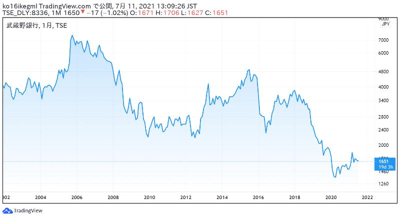 武蔵野銀行の株価チャート