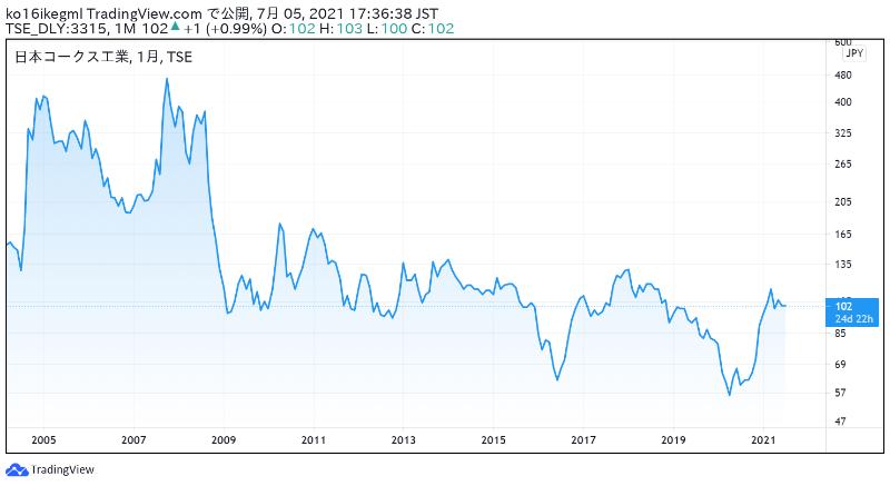 日本コークス工業の株価チャート