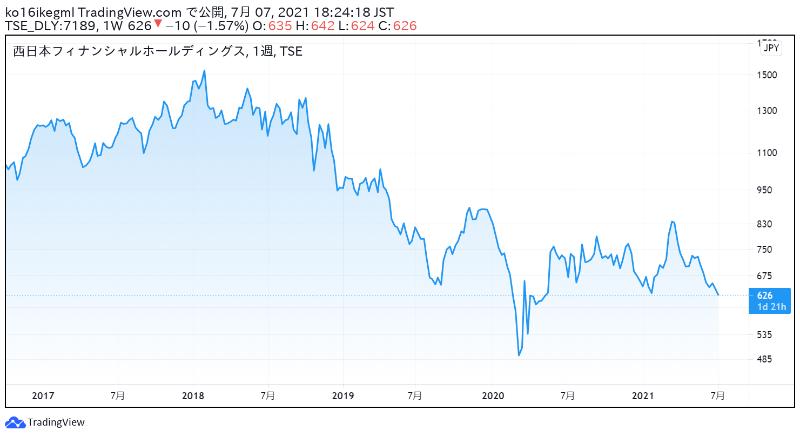 西日本フィナンシャルホールディングスの株価チャート