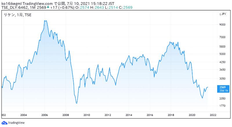 リケンの株価チャート