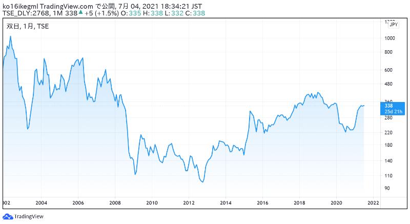 双日の株価チャート
