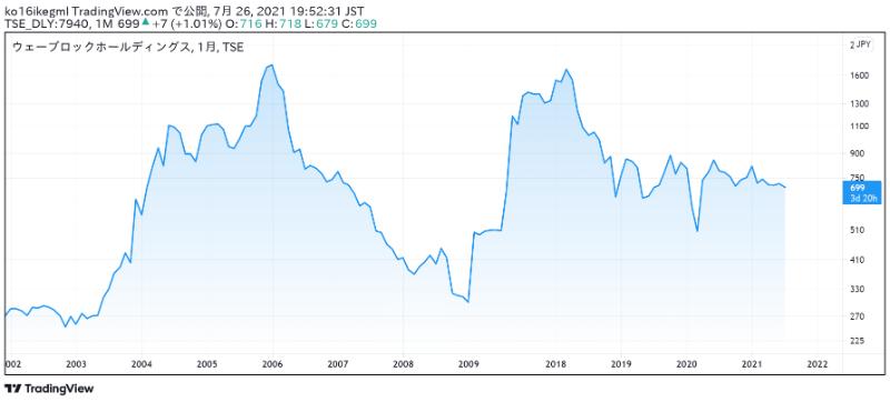 ウェーブロックホールディングスの株価チャート