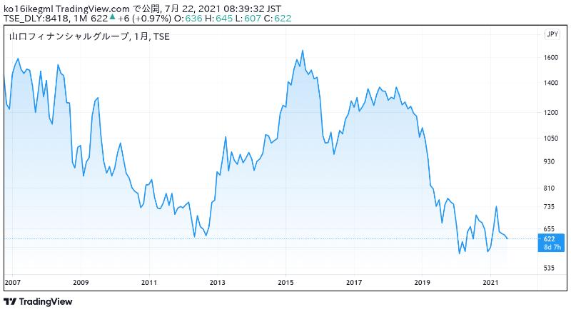 山口フィナンシャルグループの株価チャート