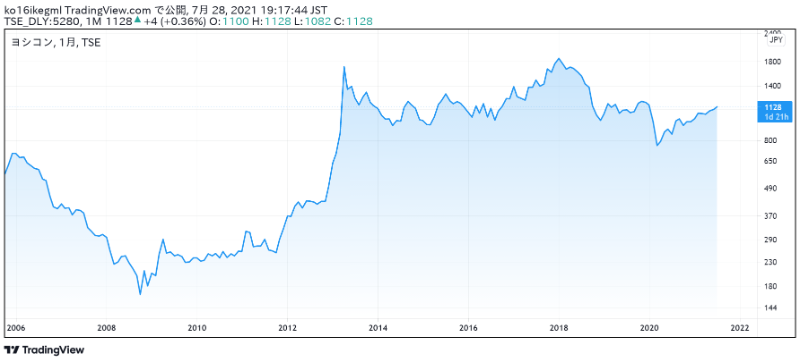 ヨシコンの株価チャート