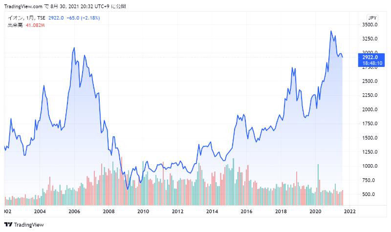 イオンの株価チャート
