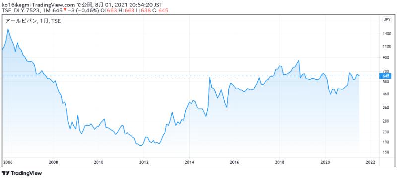 アールビバンの株価チャート