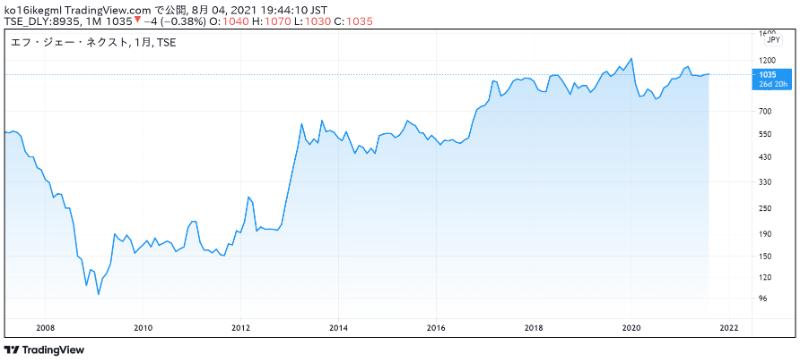 エフ・ジェー・ネクストの株価チャート