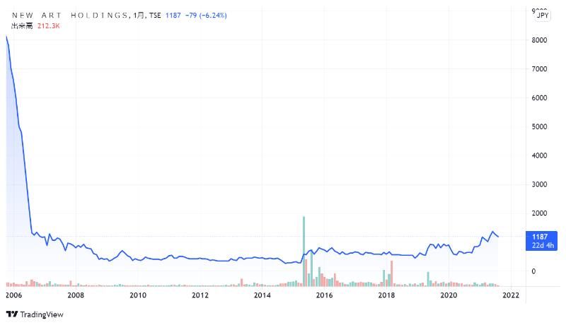 NEW ART HOLDINGSの株価チャート