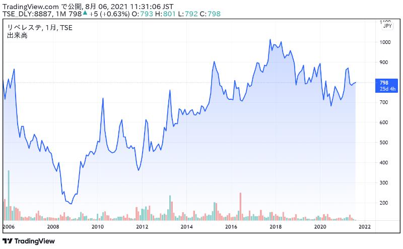 リベレステの株価チャート