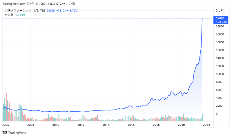 東映アニメーションの株価チャート