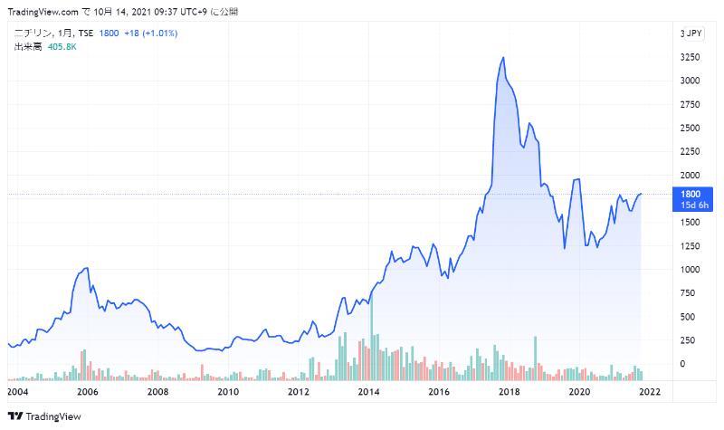 ニチリンの株価チャート